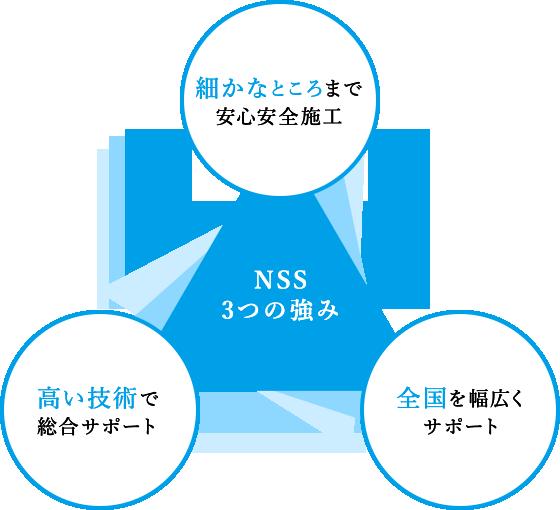 NSS「3つの強み」